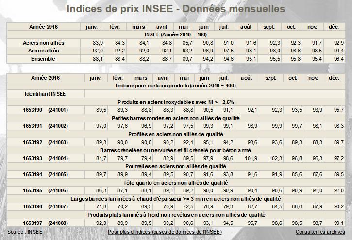 Prix de l'acier (par l'INSEE)